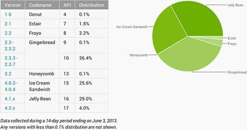 android-distribution-may